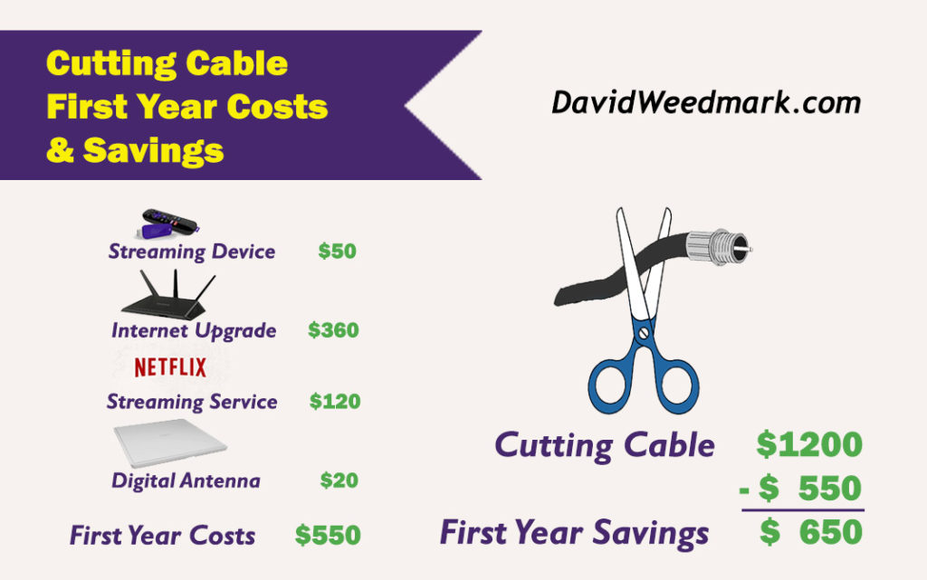 cable vs netflix cost comparison